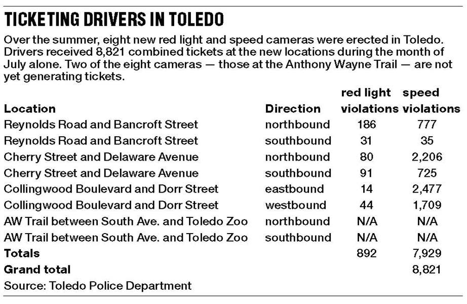 Ticketing-drivers-in-Toledo-stats-8-18