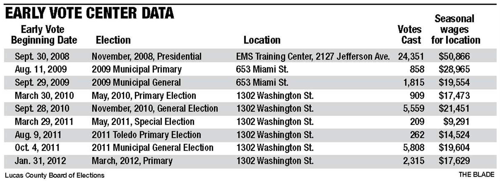 early-vote-center-data