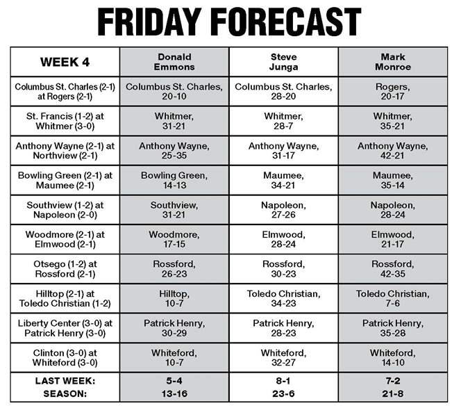 Friday-Forecast-Sept-14