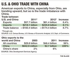 U-S-Ohio-Trade-with-China
