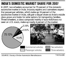 12-01-08-india-domestic-market-share