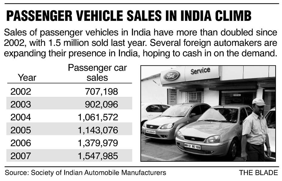 12-01-08-passenger-vehicle-sales