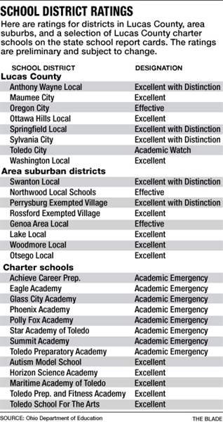 school-district-ratings