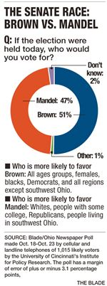 The-senate-race-Brown-vs-Mandel