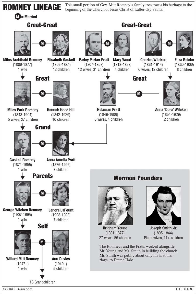 Would Mormonism shape Romney policy? - Toledo BladeMitt Romney Family Tree