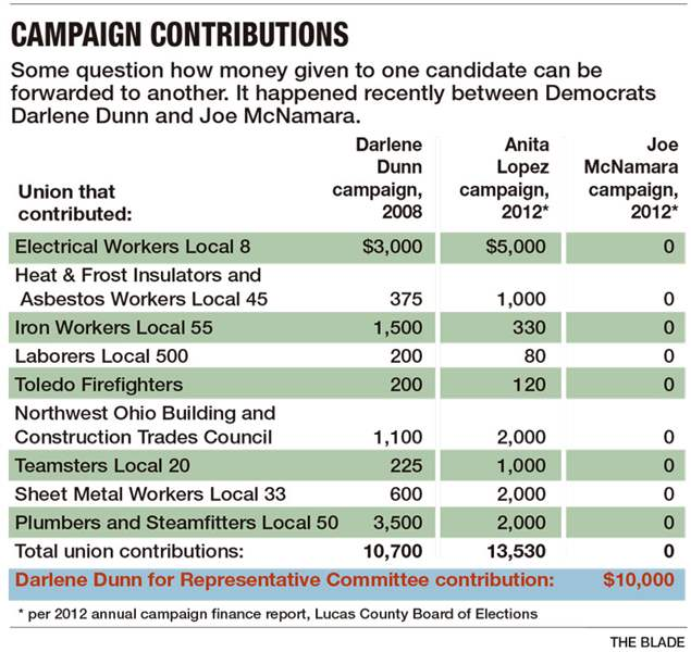 Campaign-contributions-2-11