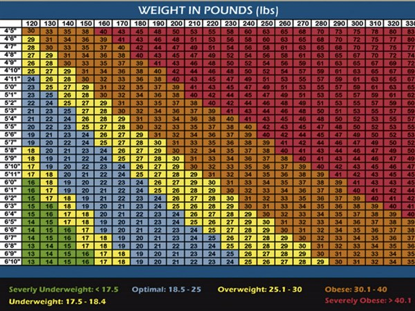 Doctors Bmi Charts Are Just A Rule Of Thumb Toledo Blade