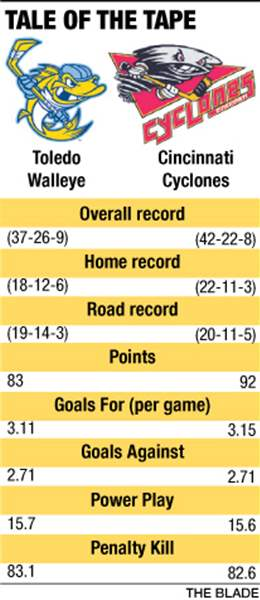 Walleye-Cyclones-tale-of-the-tape