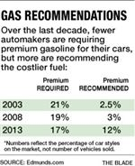 Gas-recommendations