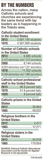 By-the-Numbers-g09CATHOLICschools