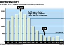 Construction-permits-graphic