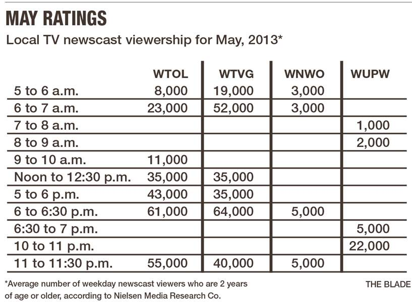may-tv-ratings