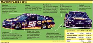 Anatomy of gen 6 nascar.