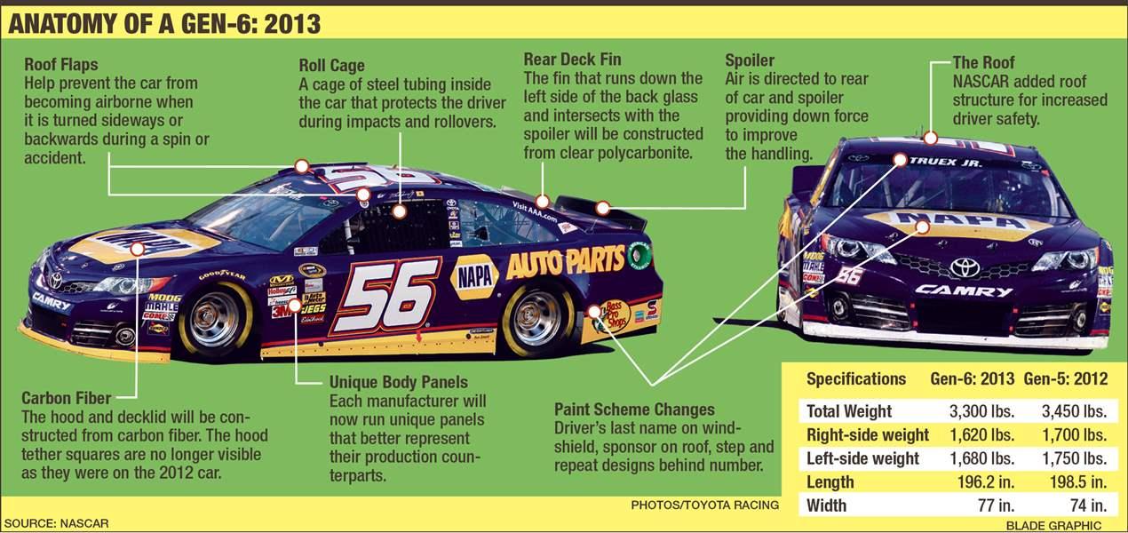 NASCAR redesign - The Blade
