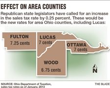 Sales-Tax-Effect-On-Area-Counties
