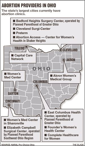 Abortion providers in ohio