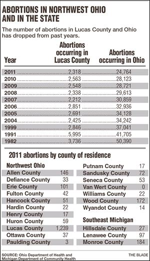 Abortions in NW Ohio and state
