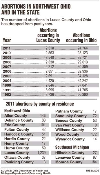 Abortions-in-NW-Ohio-and-state