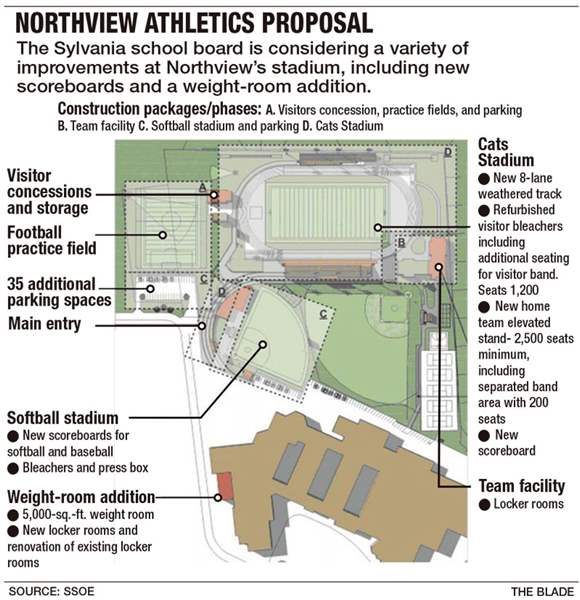 Northview-Athletics-Proposal