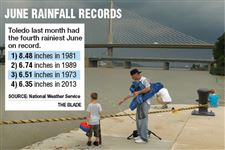 June-Rainfall-records