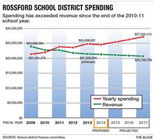 Rossford-budget-9-23