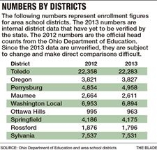 NUMBERS-BY-DISTRICTS