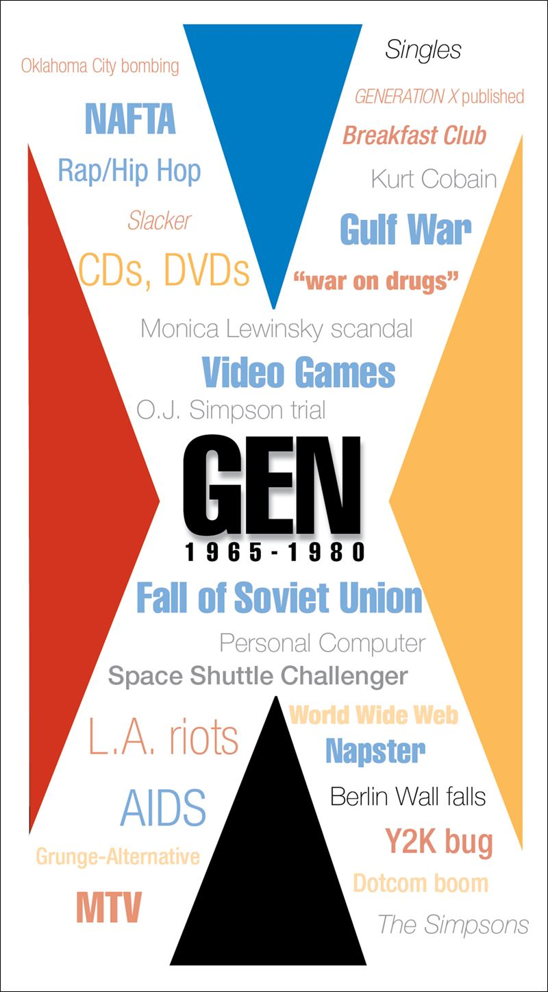 gen x gen y What is 'generation x (gen x)' generation x, which is sometimes shortened to gen x, is the name given to the generation of americans born between the mid-1960s and the early-1980s the exact years.