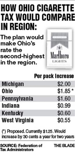 Ohio-Cigarette-tax