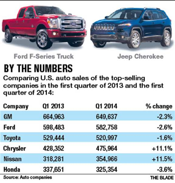 By-the-numbers-Jeep-auto-sales