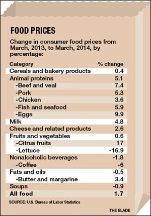 do rising food prices make the Prices are rising for a range of food staples, from meat and pork to fruits and vegetables food prices rose 04% in february, the most since september 2011.