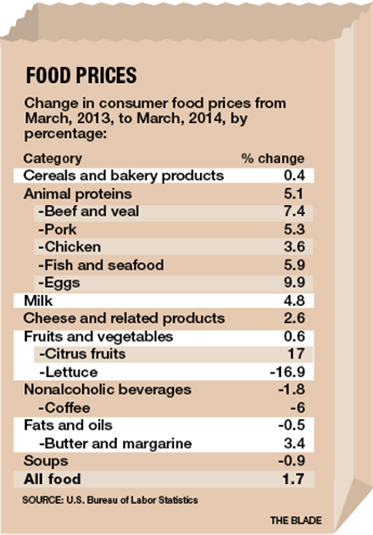Food-prices-graphic