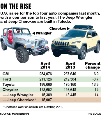 A Big Reason For That Is The New Jeep Cherokee, Which Has Sold Well Since  Entering The Market Last Fall. The Cherokee Was One Of Three Jeep Models To  Top ...