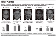 Highest-Paid-CEOS-graphic
