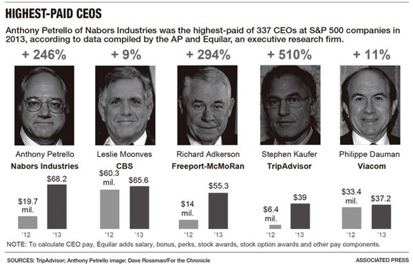 Nabors stock options