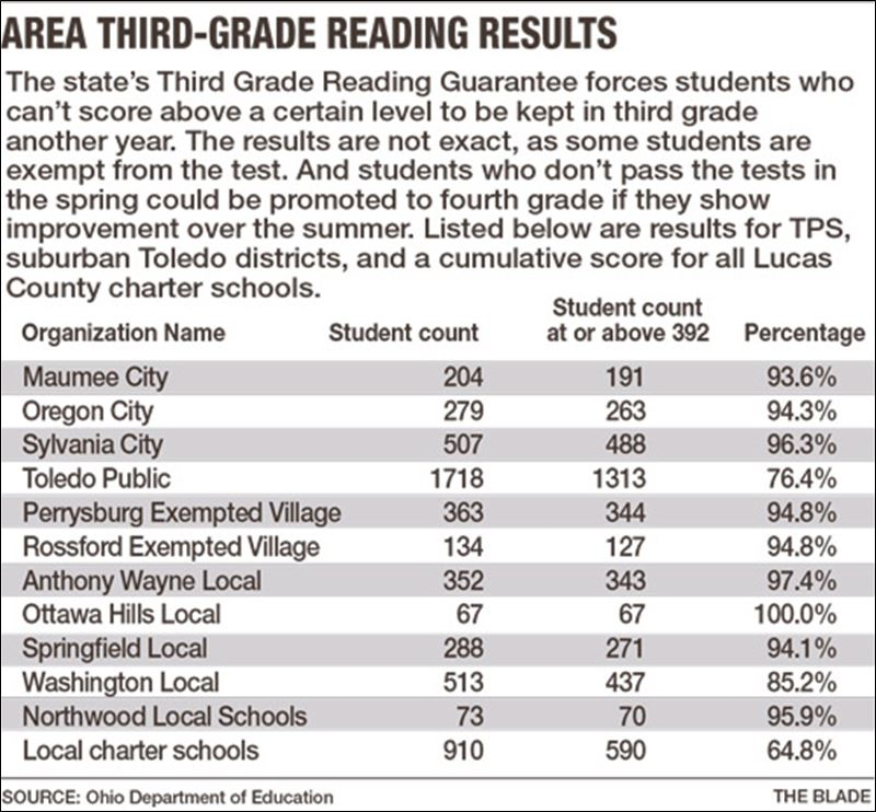 Taks Reading Test 3rd Grade
