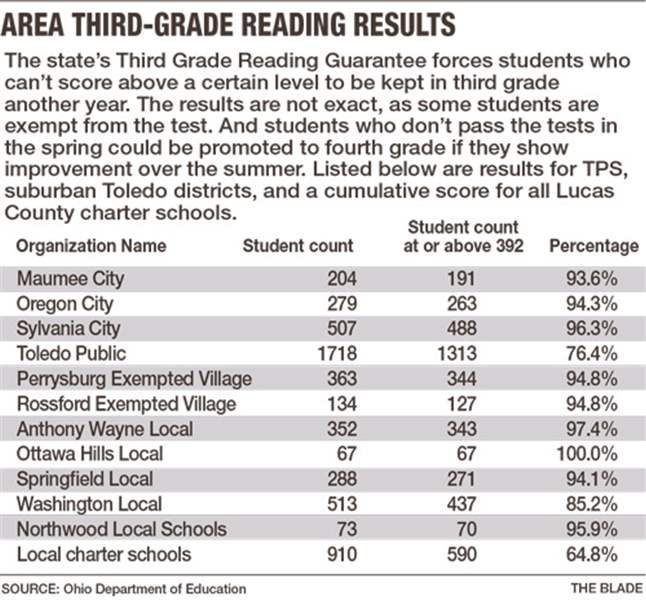 area-third-grade-reading-results