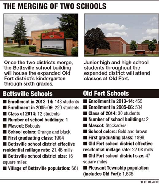 Bettsville-Old-Fort-tale-of-the-tape