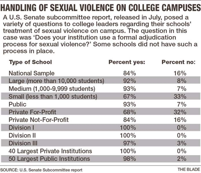 Handling-of-sexual-violence-cases-on-college-campuses