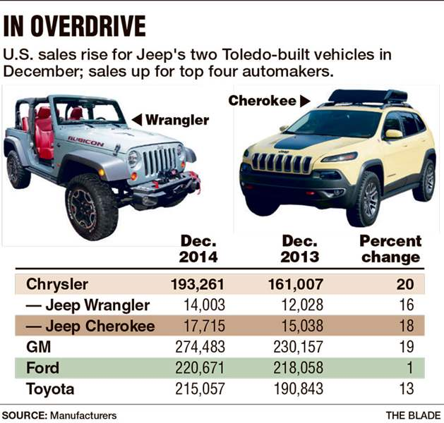 December Caps Off Solid '14 For Auto Sales
