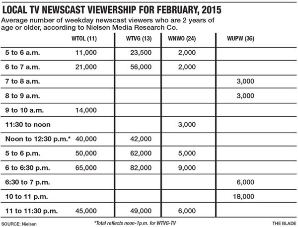 Channel 13 again tops local newscast Nielsens - The Blade