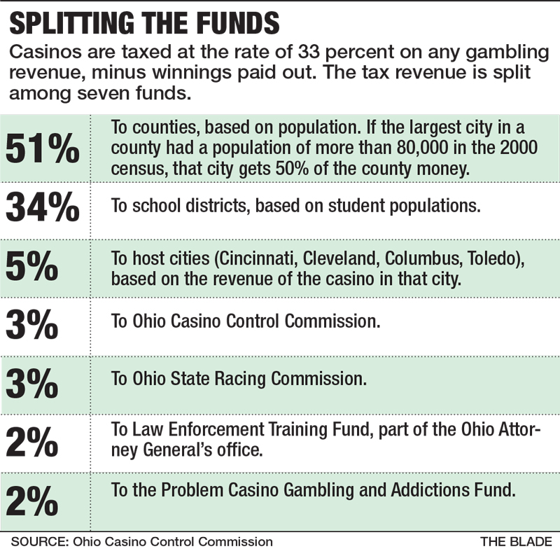 Casino revenue fund advisory commission downloadable lottery/gambling zip files