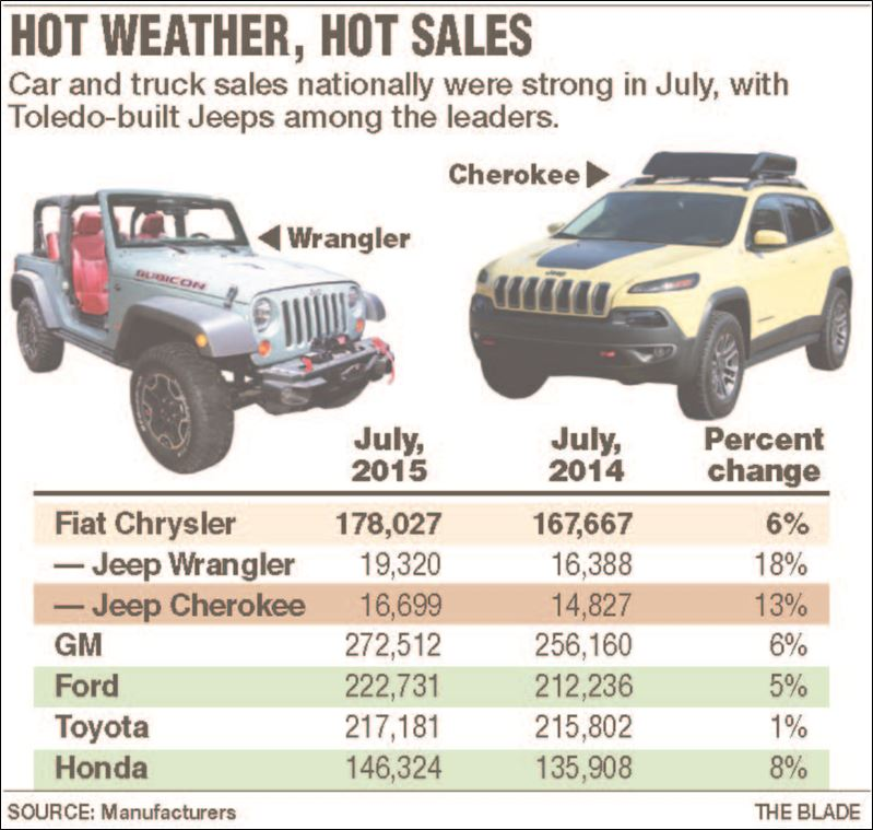 Wrangler Cherokee Cruise To Sales Records Toledo Blade