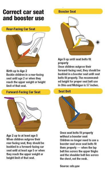 The importance of properly installing a car seat - The Blade