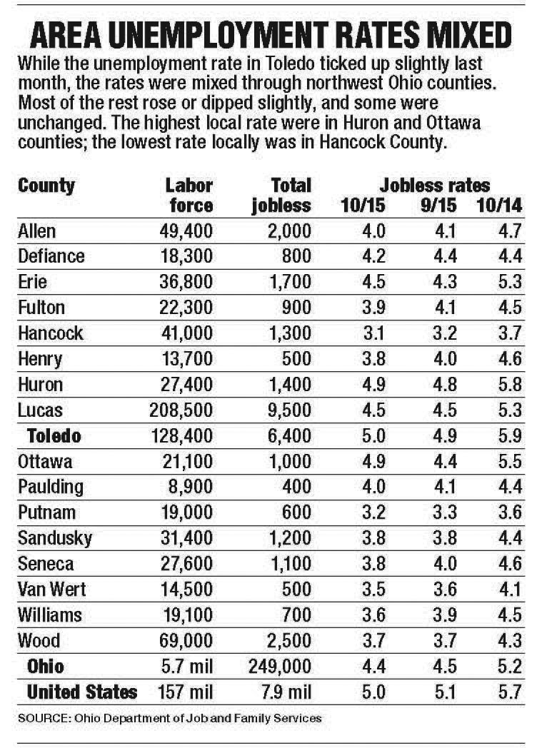 Labor Jobless Benefit Reforms Hurt Workers The Blade - Us counties with highest unemployment rate