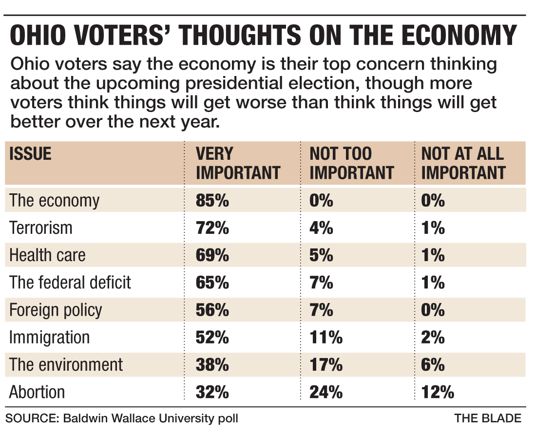 Among Ohio voters, economy remains most important issue ...