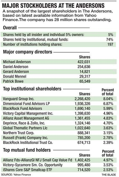 Andersons-shareholders