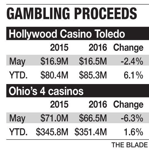 Ohio lottery casino revenue