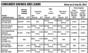 Consumer-savings-and-loans-rates-as-of-july-26-2016