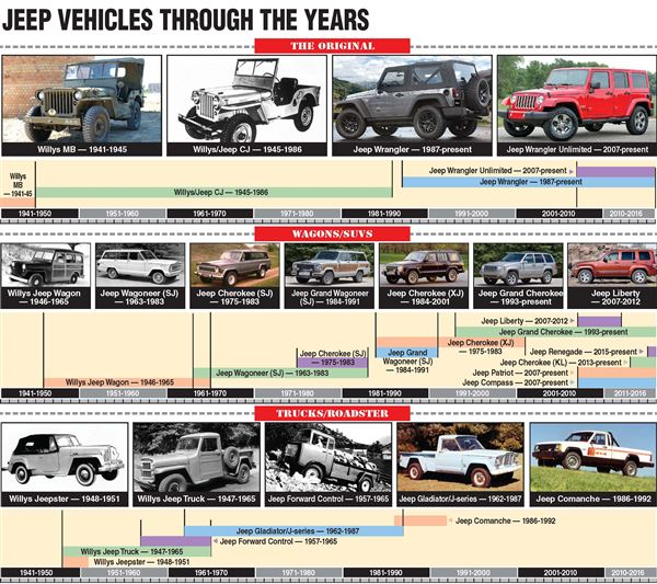 Jeep Vehicles Through The Years
