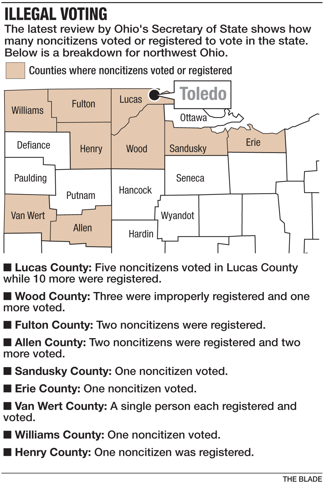 Ohio Official Finds 82 Noncitizens Had Cast Votes